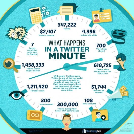 Infografik-Twitter in a Minute by WhoIsHostingThis