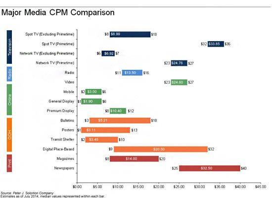 Major_CPM_Comparison_Chart-800x582