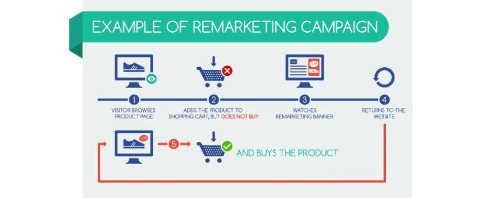 Optimales AdWords-Remarketing: Die Analyse deiner Kampagnen zahlt sich aus
