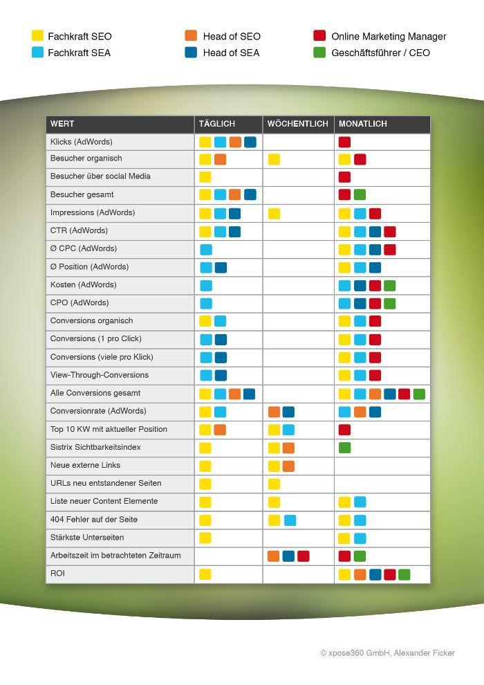 Knackige KPIs statt windigen Wertewüsten: Online Marketing ...