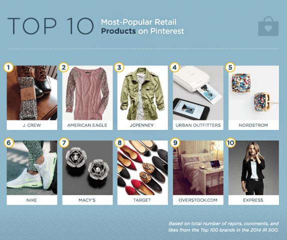 top 10 retail
