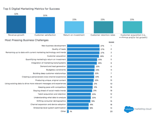 Salesforce Studie