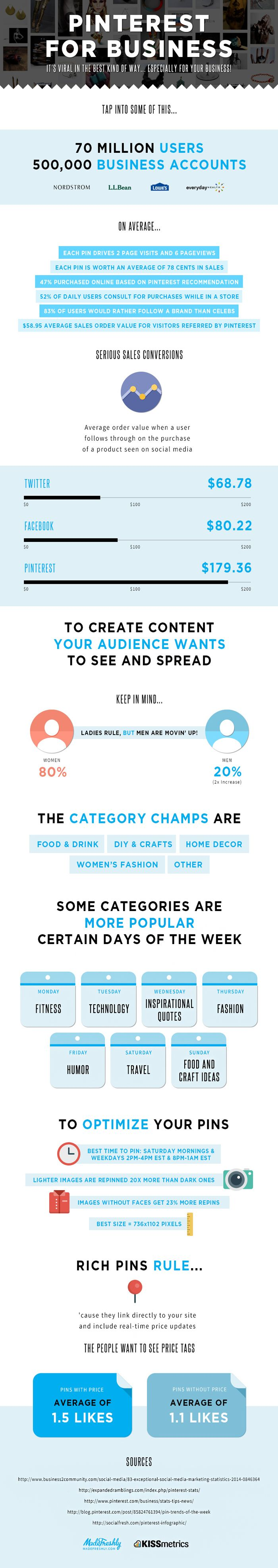 Infografik-MadeFreshly