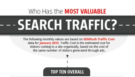 Infografik - Wertvollster SEO Traffic_Preview