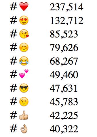 zeichensprache was emojis so effektiv macht