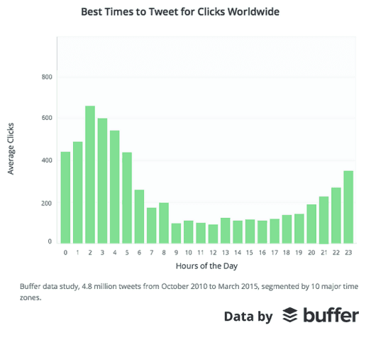 Best-Times-to-Tweet-for-Clicks-Worldwide