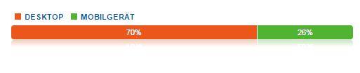Google Analytics zeigt die User in Echtzeit an: Desktop liegt hier trotz Mobile-Hypes latent vorn © Google