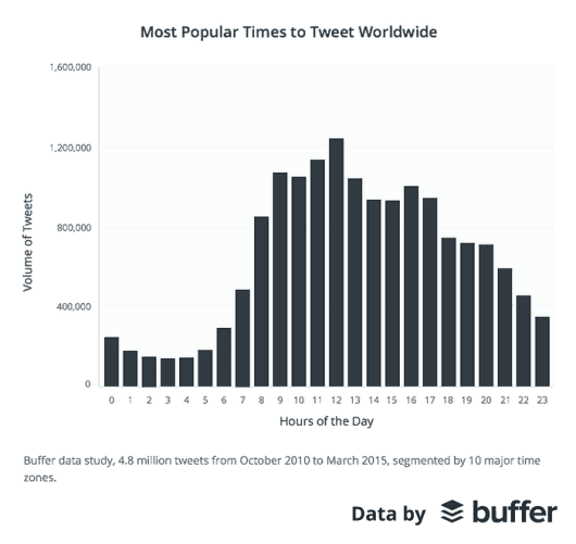 Most-Popular-Time-to-Tweet-Worldwide