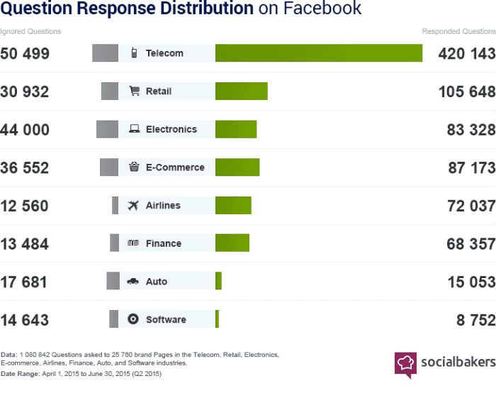 question response distribution on facebook