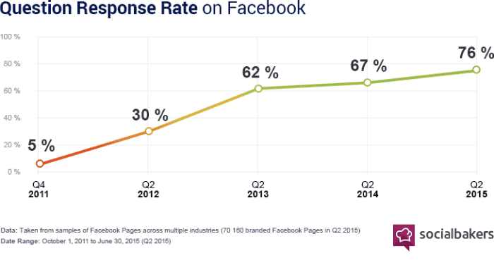 Question Response Rate on Facebook