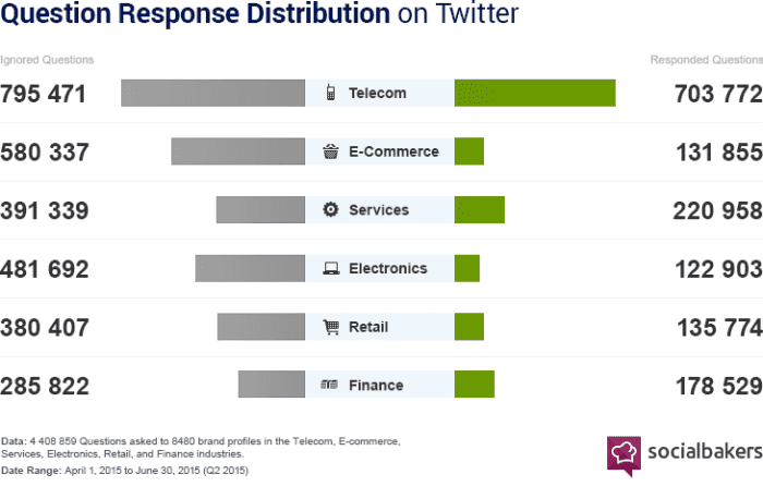 question response distribution on twitter