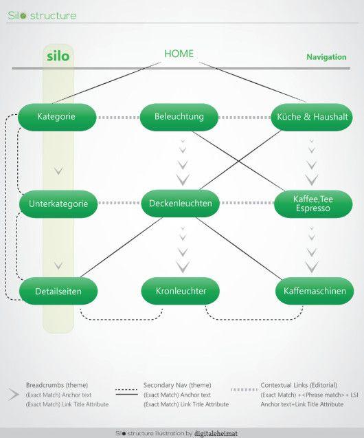 Silo-Struktur