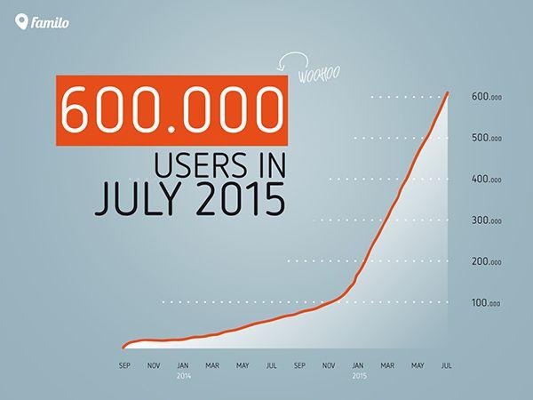 600k app installs