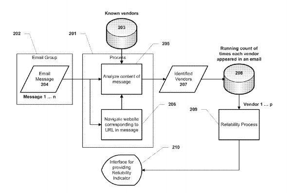 Google Patent: Zusammenhang zwischen E-Mail Marketing Ranking 2