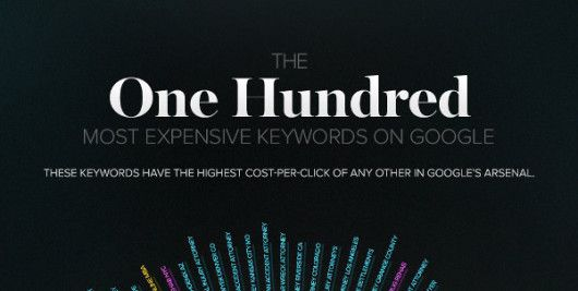 Infografik - The 100 Most Expensive Keywords On Google by WebFX Preview