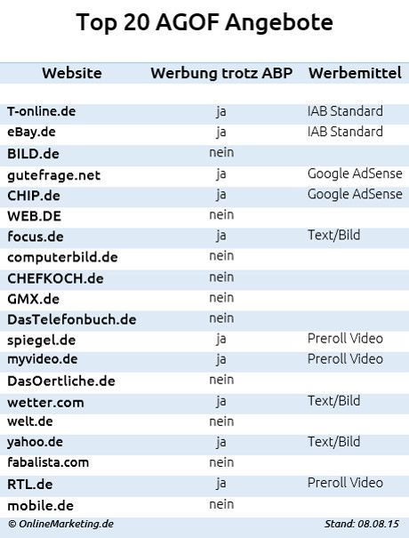 Werbung trotz Adblock Plus auf den Websites der Top 20 AGOF Angebote