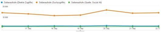 Segmente in Berichten - Google Analytics Screenshot