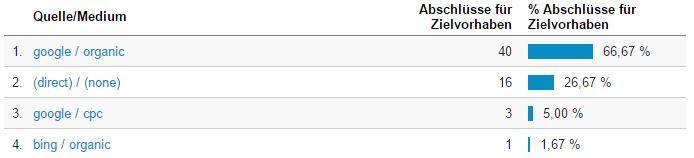 Zielvorhaben nach Trafficquelle - Screenshot: Google Analytics