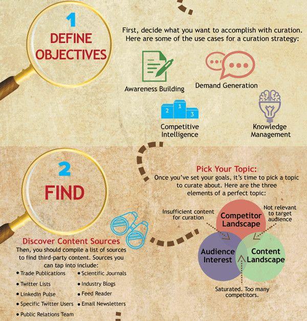 content-curation-infografik-aussschnitt