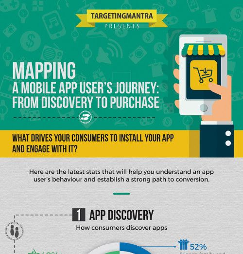 Infografik - Mapping a Mobile App User's Journey by TargetingMantra_preview