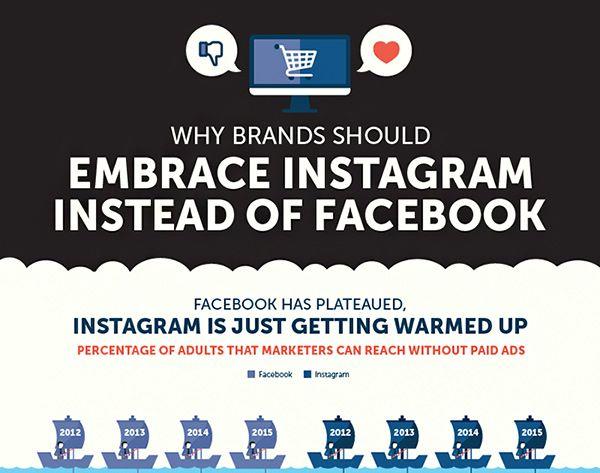 Instagram-Facebook-Selfstartr-Infografik