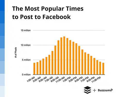 most-popular-time-to-post-to-Facebook