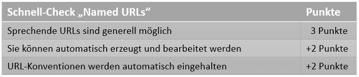 Checkliste_URL