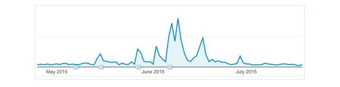 Spitzen im Referrer-Traffic durch Content-Marketing