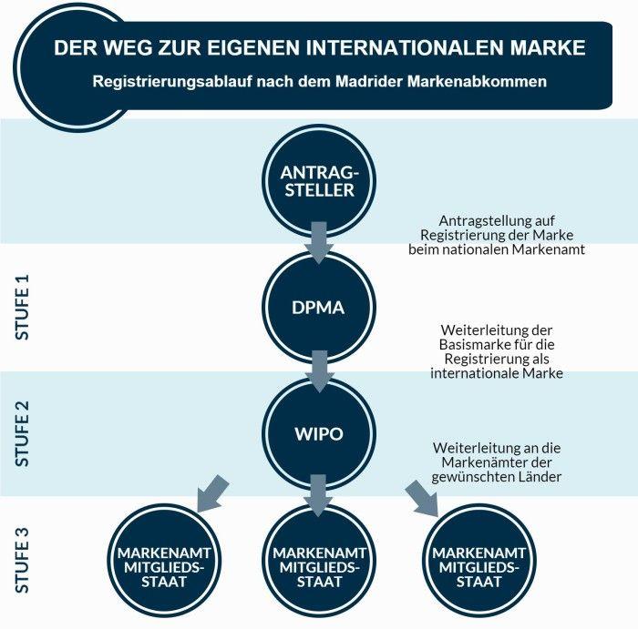 Der Weg zur eigenen Internationalen Marke - Grafik