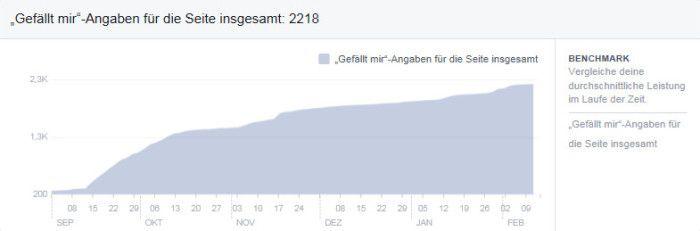Die Entwicklung der Facebookfans
