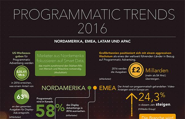 Infografik - Programmatic Trends 2016 by MediaMath_preview