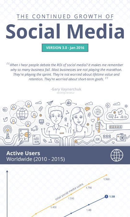 Infografik - The Continued Growth Of Social Media by Search Engine Journal_preview
