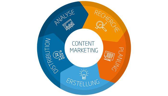 Linkbird - Content Marketing Circle