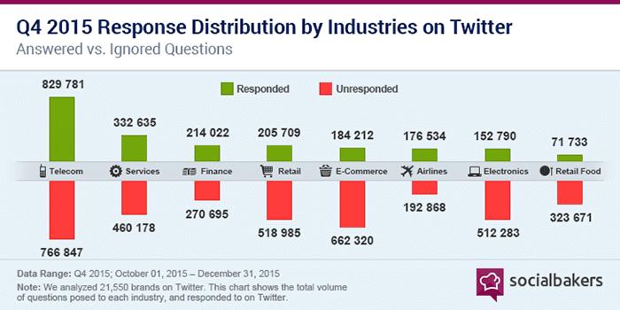 response distribution 2