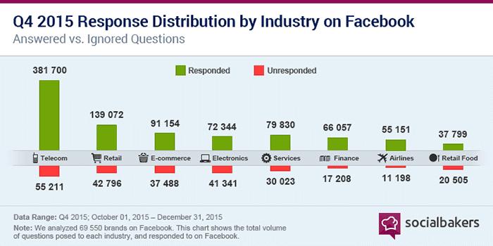 response distribution
