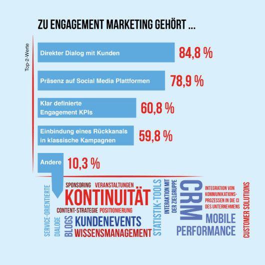 Ergebnisse der Studie: Was gehört zum Engagement Marketing?