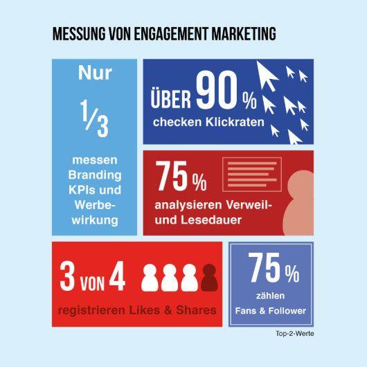 Ergebnisse der Studie: Wie wird Engagement Marketing gemessen?
