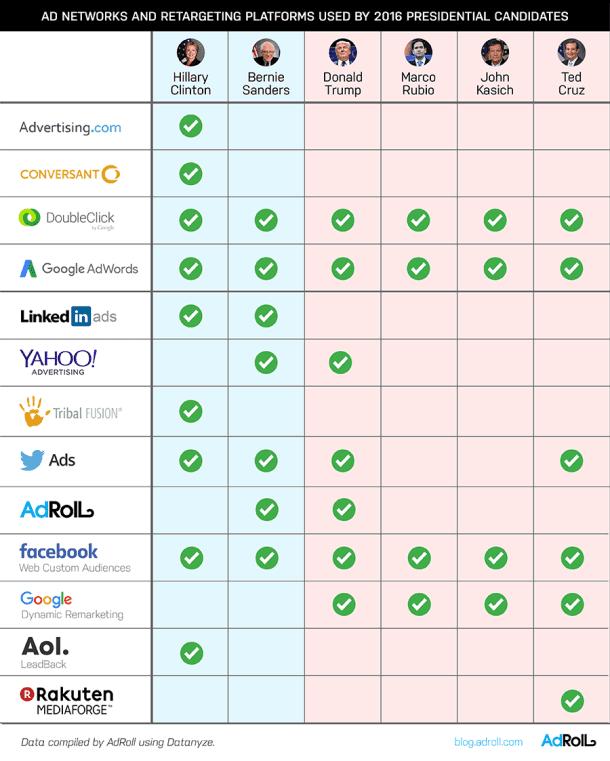 Google und Facebook dominieren bei den Ad Networks und Retargeting Plattformen, © AdRoll