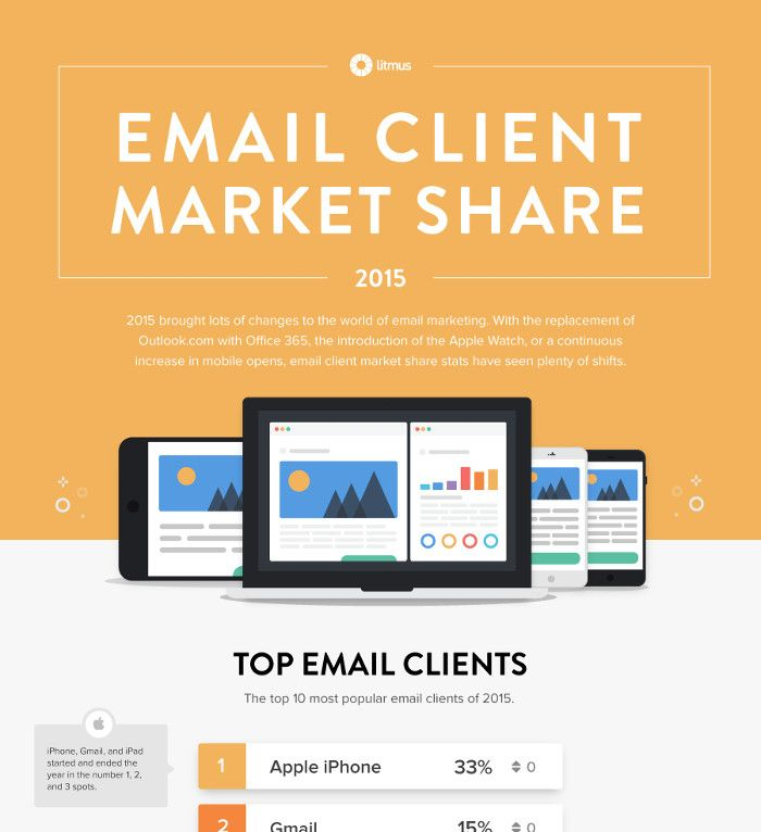 Infografik - Email Client Market Share 2015 by Litmus_preview