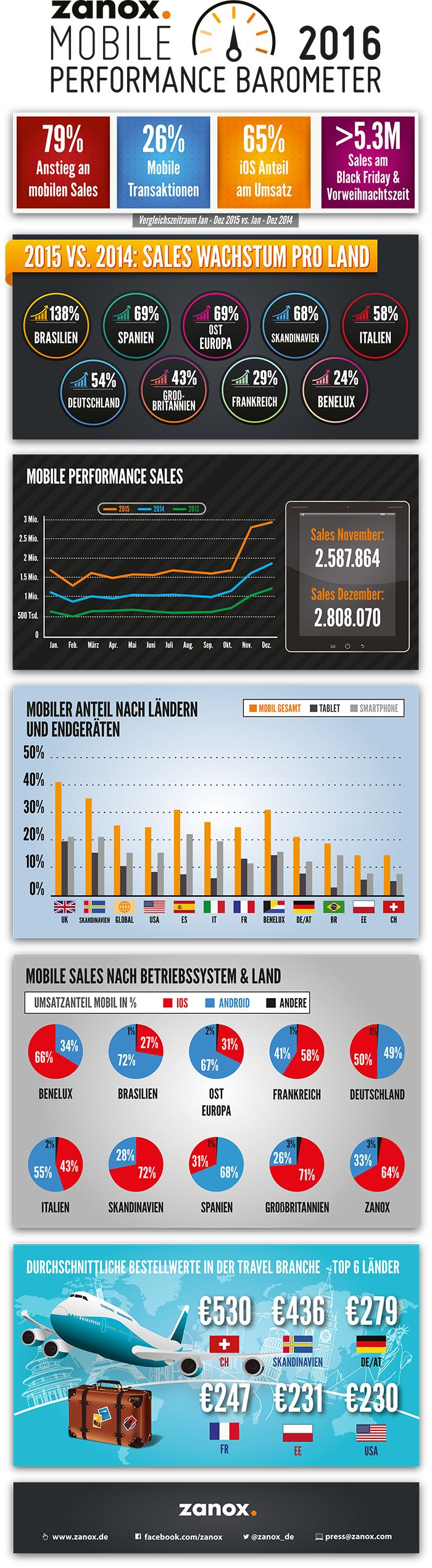 Mobile Performance Barometer 2016 by zanox