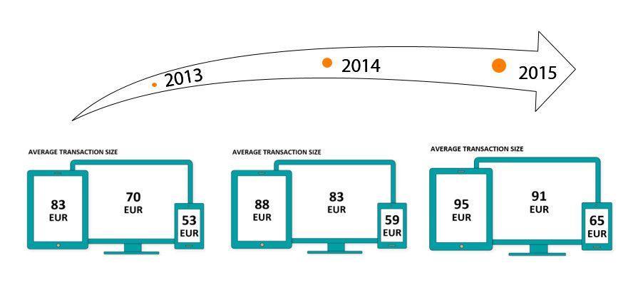 Die Entwicklung der Warenkörbe nach Endgeräten in den vergangenen drei Jahren, © zanox