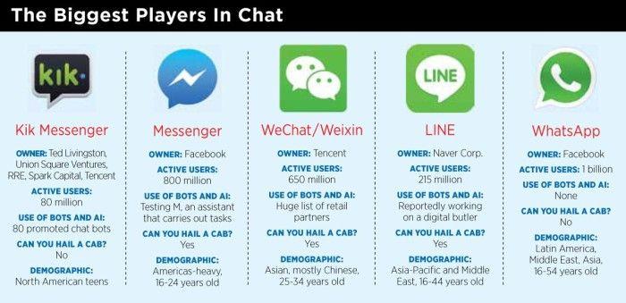 Messenger Im Vergleich