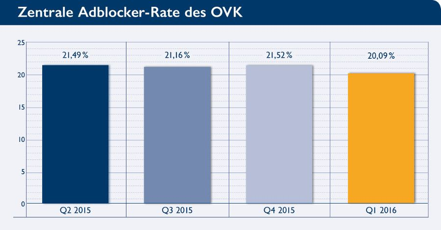 OVK Adblockerrate Q1 2016
