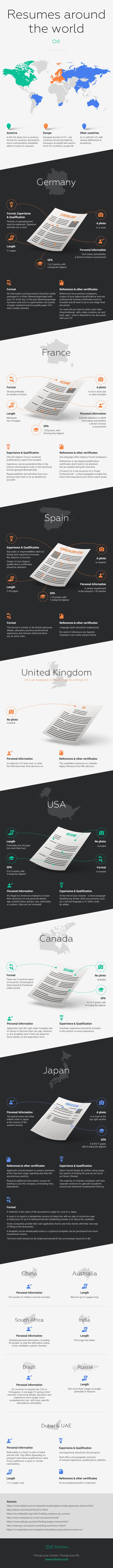 Infografik - Resumes around the world by Enhancv