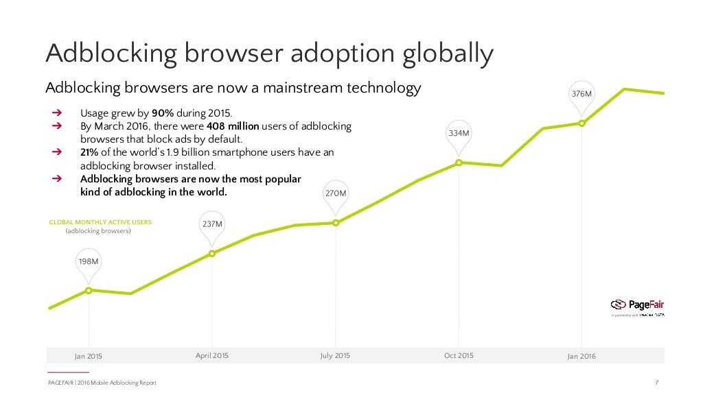 PageFair Mobile Report - Adblocking Browser Adoption Globally