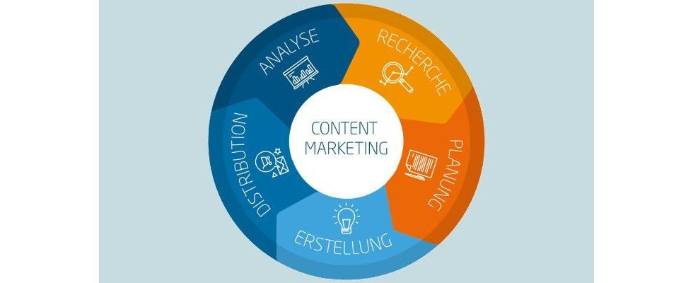 Content Marketing effizient und messbar: linkbird vereint alle Workflows auf einer Plattform [Anzeige]