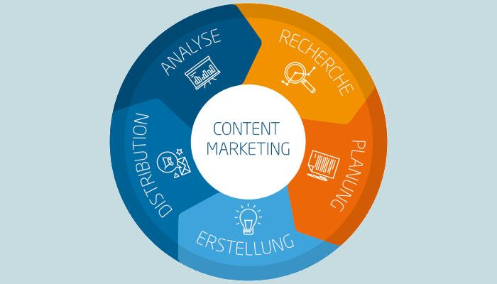Content Marketing linkbird