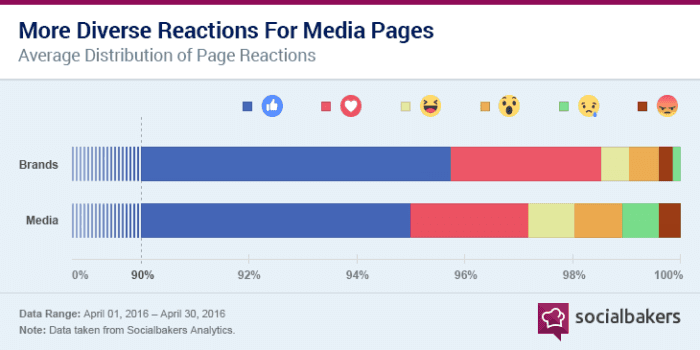Reactions Media Content Socialbakers