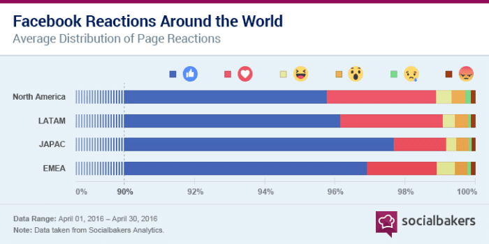 Reactions weltweit socialbakers