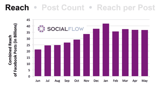 SocialFlow Facebook Reach